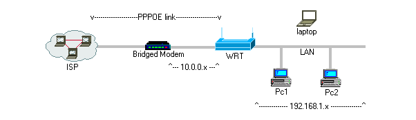 Access To Modem Configuration - DD-WRT Wiki