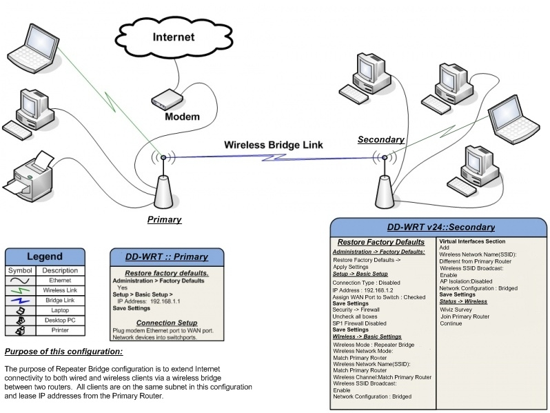http://www.dd-wrt.com/wiki/images/9/9b/Repeater_Bridge.jpg