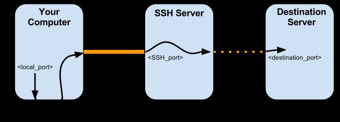 Telnet/SSH and the command line - DD-WRT Wiki