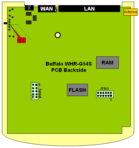 Image:WHR_G54S_SD_MOD-PCB_Backside.png