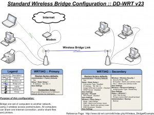 Wireless Bridge - DD-WRT Wiki