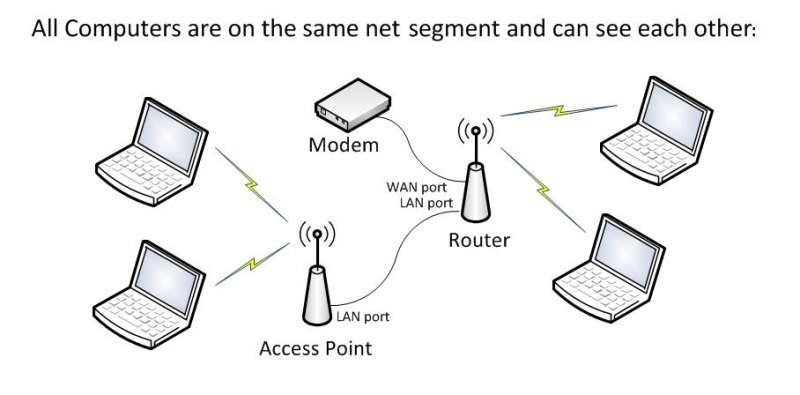 Image:Access point.jpg