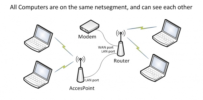 Access Point in hindi