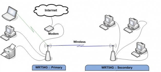client bridged dd wrt wiki rh wiki dd wrt com directv wireless video bridge diagram wireless ethernet bridge diagram