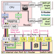 mypage_vlan_english_big.png - (VLAN portmapping image)